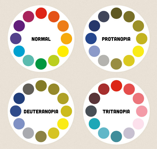 أنواع عمى الألوان