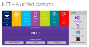 ما هي ال DOT NET 5 ، ومستقبل البرمجة معها